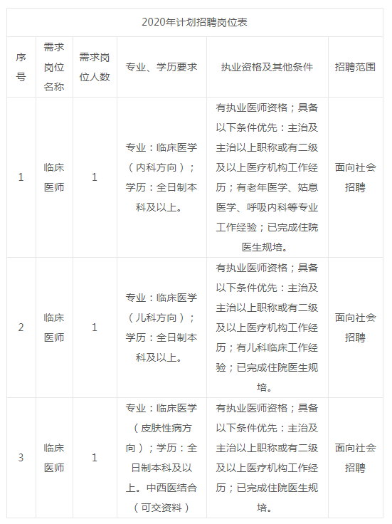 成都天府新区华阳社区卫生服务中心关于面向社会公开招聘工作人员