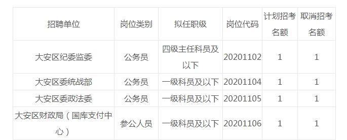 大安区委组织部关于2020年面向全省公开考调区级机关公务员(