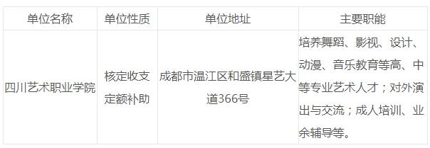 四川艺术职业学院关于2020年6月公开考核招聘专业教师公告