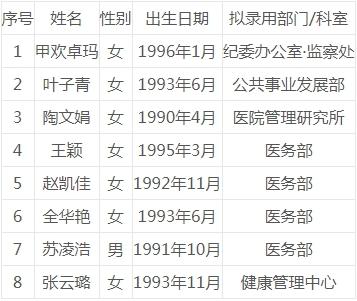 四川大学华西医院关于近期公开招聘岗位结果的公示