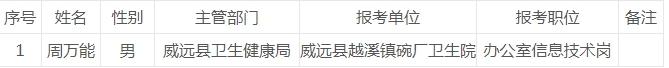 关于威远县2019年下半年面向社会公开考试招聘其他事业单位工作人员拟聘人员名单(第二批)的公示