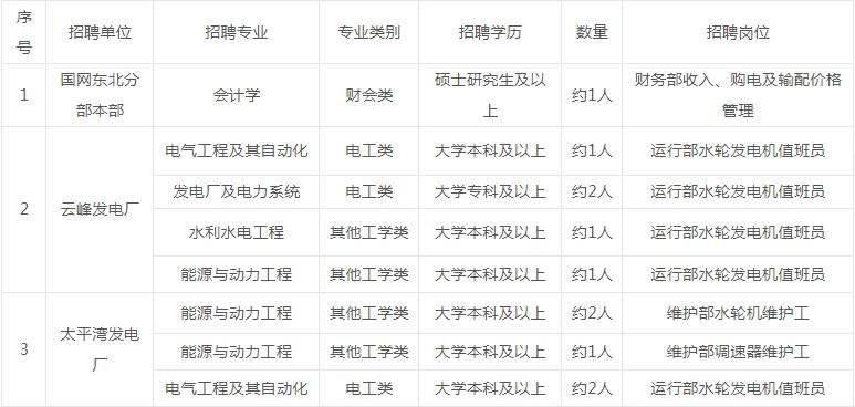 国网东北分部(